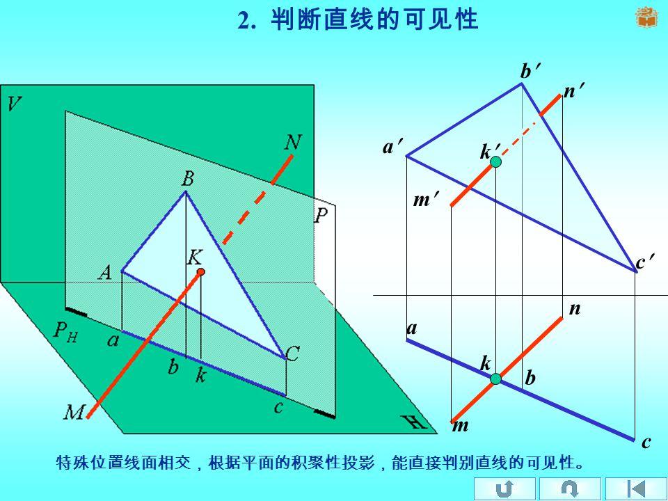 b b a a c c m m n n 1. 直线与特殊位置平面相交 由于特殊位置平面的某个投影有积聚性 , 交点可直接求出。 k k