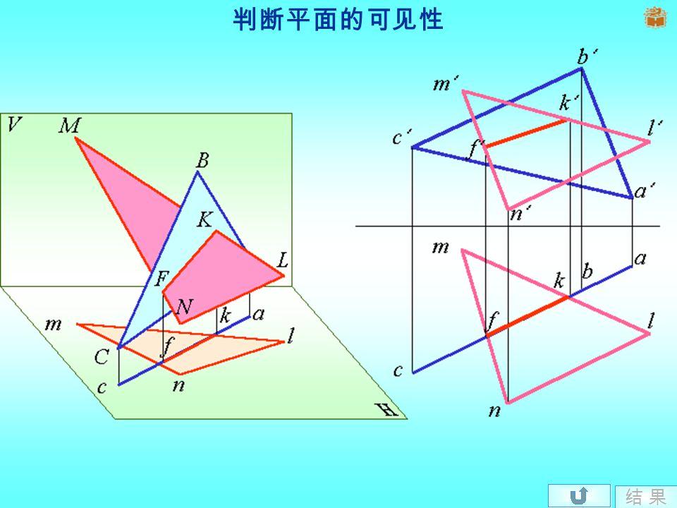 2. 一般位置平面与特殊位置平面相交 n l m m l n b a c c a b f k f k M m n l P B C a c b PHPH A F K N L k f
