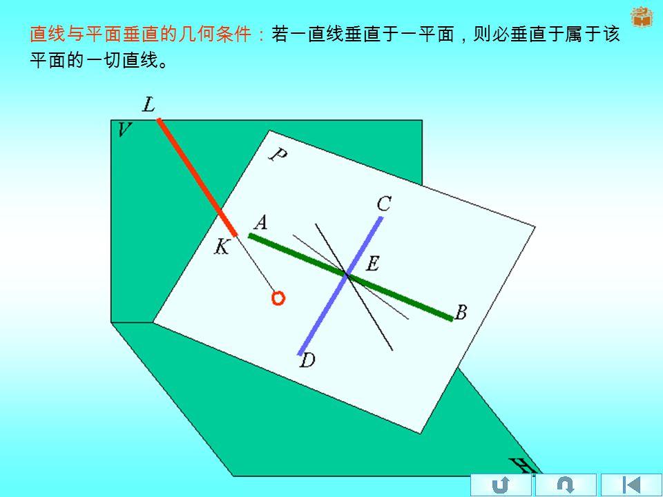 §1-5-3 直线与平面垂直、两平面垂直 一、直线与平面垂直 几何条件 定理 1 定理 2 例题 6 例题 7 二、两平面垂直 几何条件
