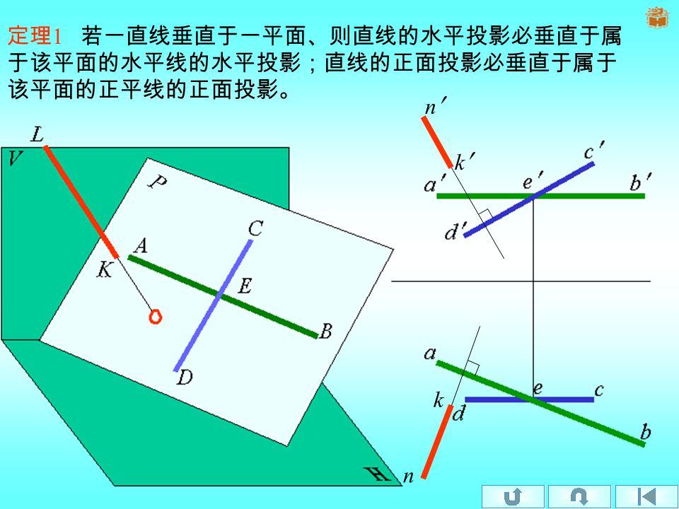 直线与平面垂直的几何条件:若一直线垂直于一平面,则必垂直于属于该 平面的一切直线。