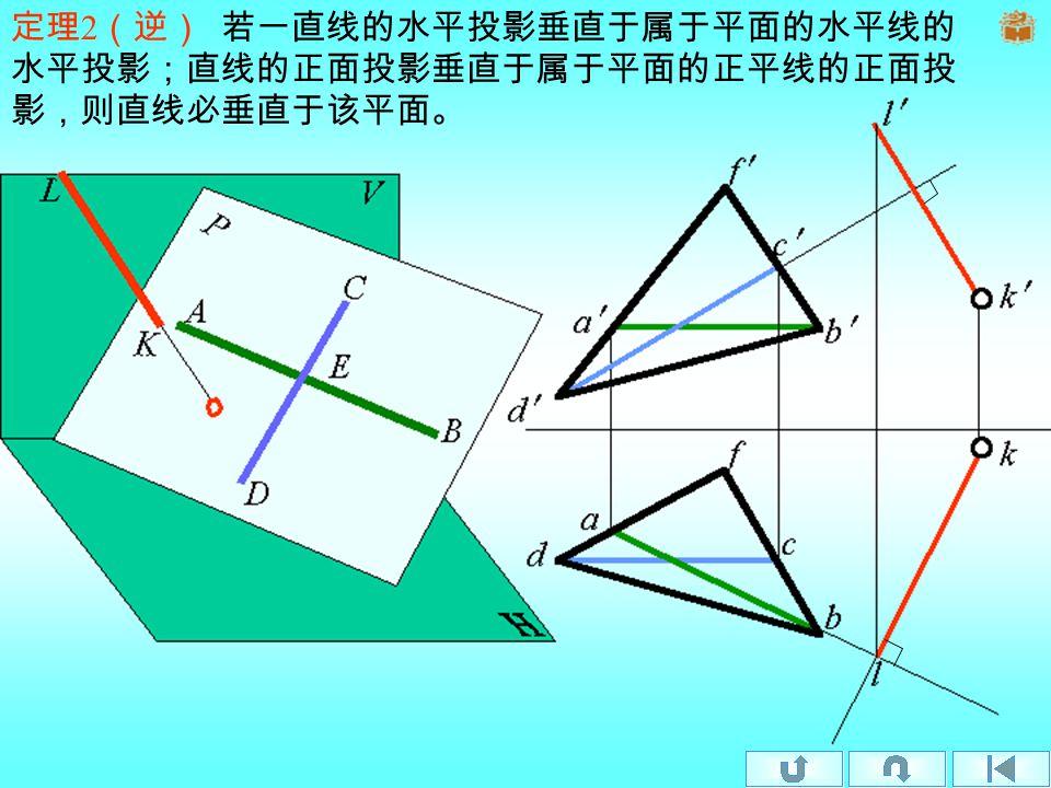 定理 1 若一直线垂直于一平面、则直线的水平投影必垂直于属 于该平面的水平线的水平投影;直线的正面投影必垂直于属于 该平面的正平线的正面投影。 k n k n