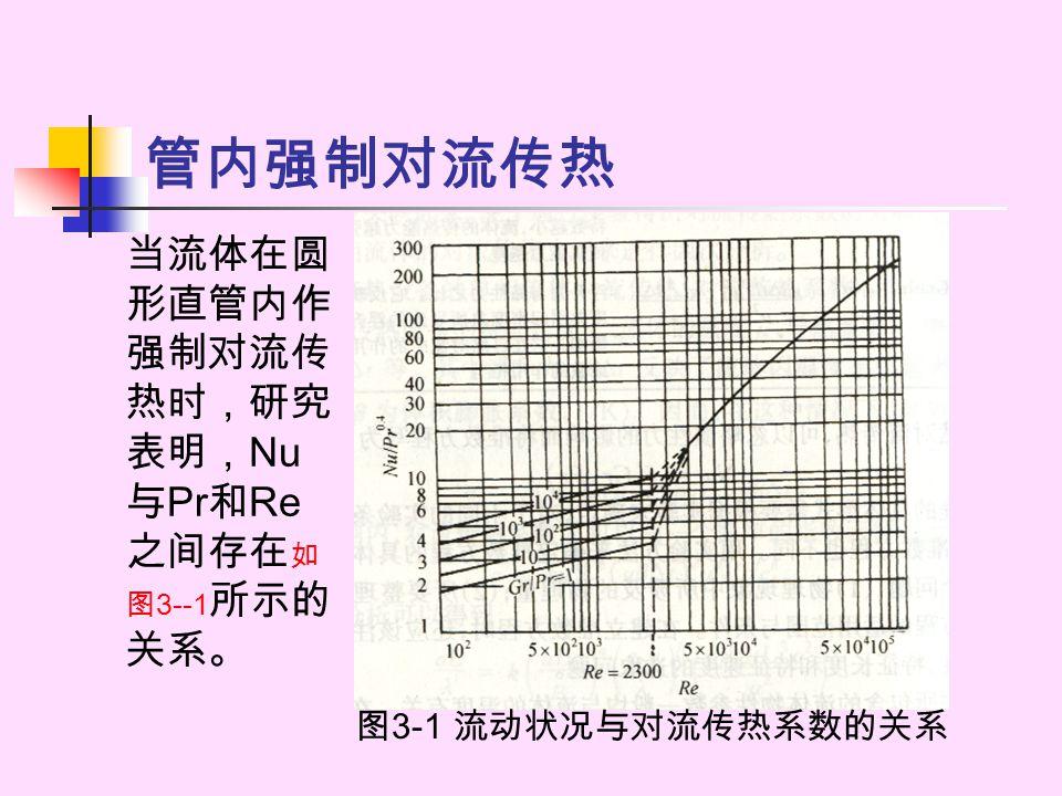 管内强制对流传热 当流体在圆 形直管内作 强制对流传 热时,研究 表明, Nu 与 Pr 和 Re 之间存在 如 图 3--1 所示的 关系。 图 3-1 流动状况与对流传热系数的关系