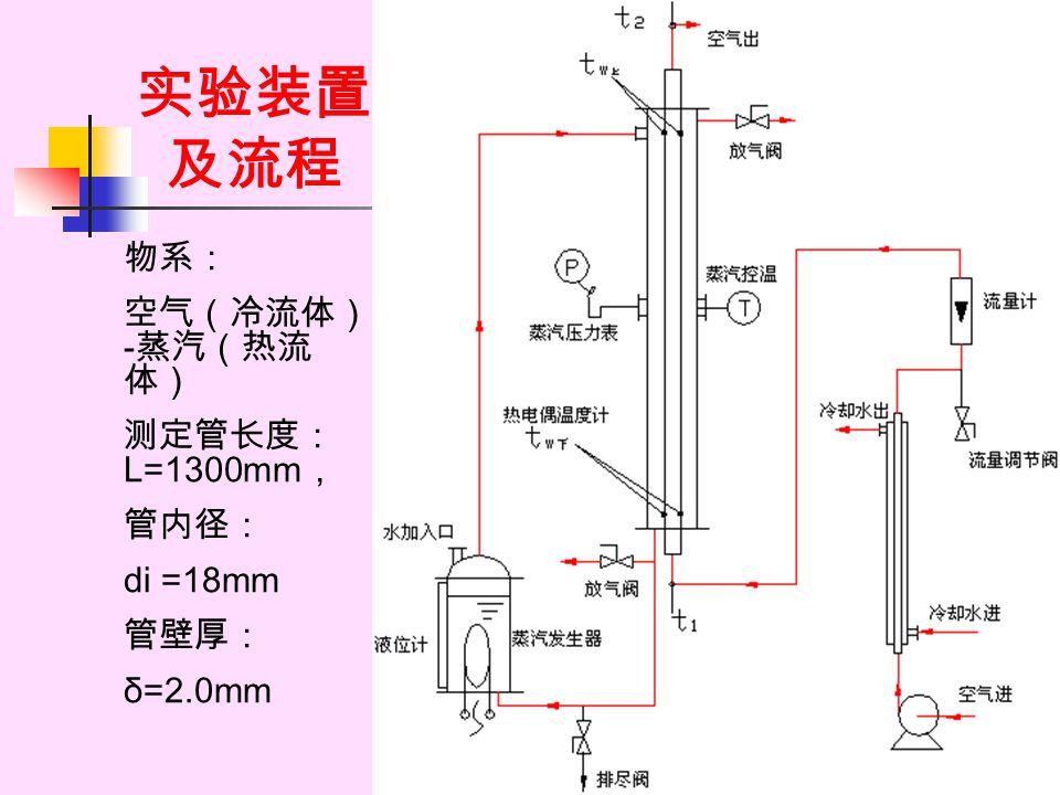 实验装置 及流程 物系: 空气(冷流体) - 蒸汽(热流 体) 测定管长度: L=1300mm , 管内径: di =18mm 管壁厚: δ=2.0mm