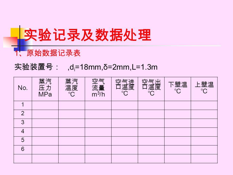 实验记录及数据处理 1 、原始数据记录表 实验装置号:,d i =18mm,δ=2mm,L=1.3m No. 蒸汽 压力 MPa 蒸汽 温度 ℃ 空气 流量 m 3 /h 空气进 口温度 ℃ 空气出 口温度 ℃ 下壁温 ℃ 上壁温 ℃ 1 2 3 4 5 6
