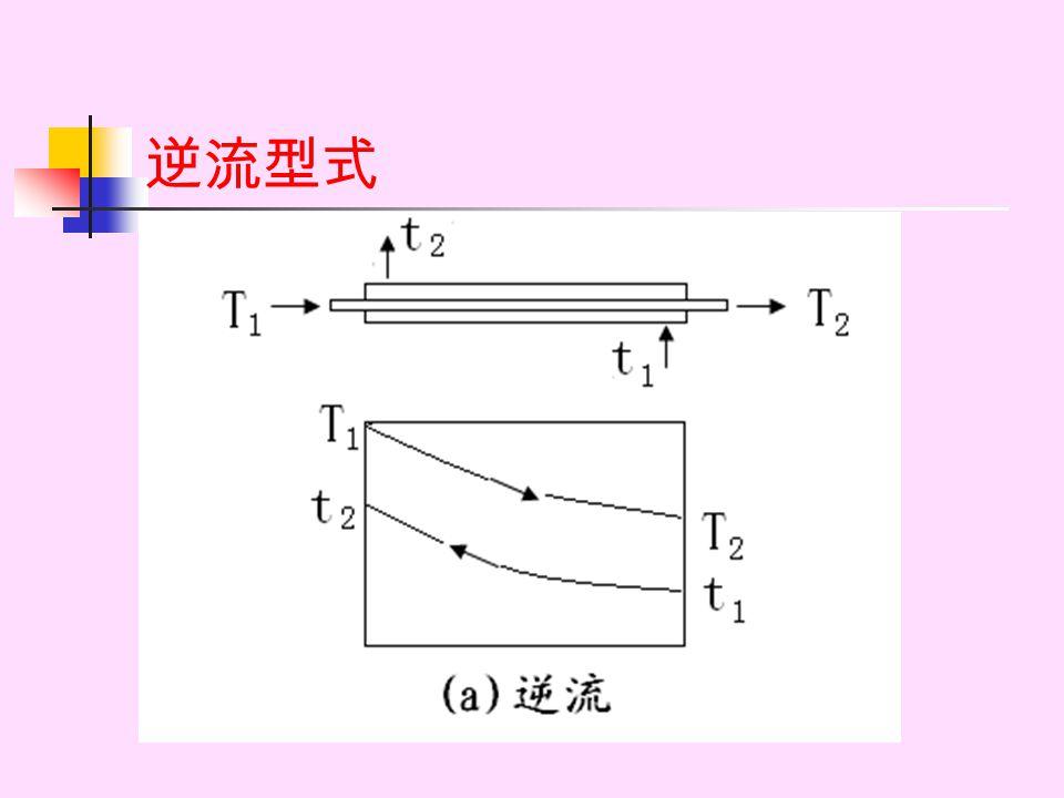由图可见: 管内强制对流存在三个不同的区域: 当 Re<2300 时,流体的流动为层流状态; 当 Re>10000 时,流体的流动为完全湍流状态; 一般认为 2300<Re<10000 区域的流动为过渡 状态,在三个区域风流体的对流传热规律不同。