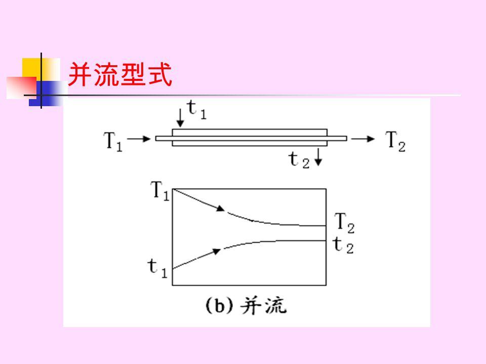 流体在圆形直管内 作湍流时的对流传热系数 其关联式可采用迪图斯 - 贝尔特公式描述,即 (经验式为 ) 式中: Nu--- 努塞乐特准数, Nu=α i d/λ ; Re--- 雷诺准数, Re=duρ/μ ; Pr--- 普朗特准数, Pr=C P · μ/λ ; A 、 m 、 n--- 常数。 当流体被加热时, n=0.4 ;当流体被冷却时, n=0.3 。 上式适用于流体与管壁温差不大的场合,对于气体,其温差不超过 50 ℃ ; 对于水,温差不大于 20-30 ℃ ;对于黏度随温度变化较大的油类其值不超 过 10 ℃ 。上式的其他适用的条件为: Re=1.0×10 4 ~ 1.2×10 5 , Pr=0.7 ~ 120, 管长与管内径之比 l/d≥60 。所采用的特征长度为管内径 d ,定性温度为流体 的平均温度(即管道进、出口截面平均温度的算术平均值)。