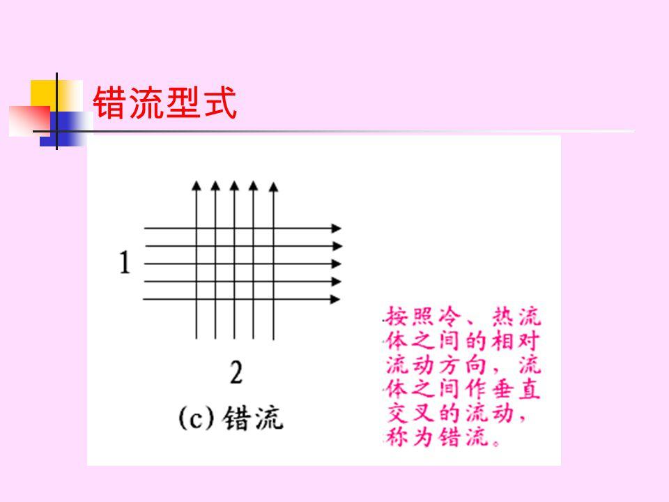 数据计算过程 1. 定性温度 ,查 ρ , C p , λ , μ ; 2. 换热器流通面积: 3. 换热器换热面积: A=πdl 4. 空气流量 ( 校正值 ) : 流速: