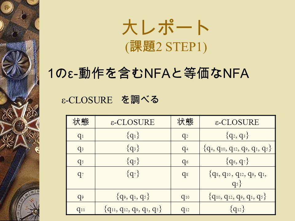 大レポート ( 課題 2 STEP1) 1 の ε- 動作を含む NFA と等価な NFA ε-CLOSURE を調べる 状態 ε-CLOSURE 状態 ε-CLOSURE q1q1 {q1}{q1}q2q2 {q 2, q 3 } q3q3 {q3}{q3}q4q4 {q 4, q 10, q 12, q 9, q 1, q 5 } q5q5 {q5}{q5}q6q6 {q 6, q 7 } q7q7 {q7}{q7}q8q8 {q 8, q 10, q 12, q 9, q 1, q 5 } q9q9 {q 9, q 1, q 5 }q 10 {q 10, q 12, q 9, q 1, q 5 } q 11 {q 11, q 12, q 9, q 1, q 5 }q 12 {q 12 }