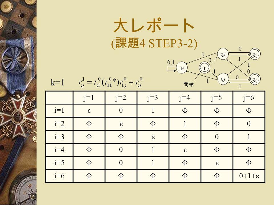 大レポート ( 課題 4 STEP3-2) j=1j=2j=3j=4j=5j=6 i=1ε01ΦΦΦ i=2ΦεΦ1Φ0 i=3ΦΦεΦ01 i=4Φ01εΦΦ i=5Φ01ΦεΦ i=6ΦΦΦΦΦ0+1+ε k=1 0 q5q5 1 1 1 開始 q1q1 q2q2 q3q3 0 0 1 q4q4 0 q6q6 0,1 1 0