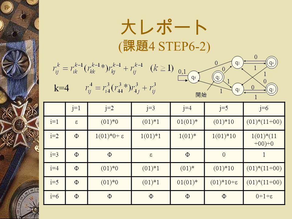 大レポート ( 課題 4 STEP6-2) j=1j=2j=3j=4j=5j=6 i=1ε(01)*0(01)*101(01)*(01)*10(01)*(11+00) i=2Φ1(01)*0+ ε1(01)*11(01)*1(01)*101(01)*(11 +00)+0 i=3ΦΦεΦ01 i=4Φ(01)*0(01)*1(01)*(01)*10(01)*(11+00) i=5Φ(01)*0(01)*101(01)*(01)*10+ε(01)*(11+00) i=6ΦΦΦΦΦ0+1+ε k=4 0 q5q5 1 1 1 開始 q1q1 q2q2 q3q3 0 0 1 q4q4 0 q6q6 0,1 1 0