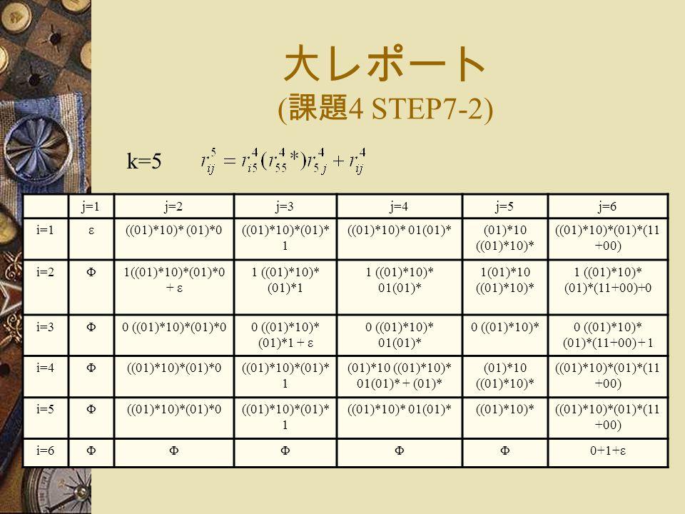 大レポート ( 課題 4 STEP7-2) k=5 j=1j=2j=3j=4j=5j=6 i=1ε((01)*10)* (01)*0((01)*10)*(01)* 1 ((01)*10)* 01(01)*(01)*10 ((01)*10)* ((01)*10)*(01)*(11 +00) i=2Φ1((01)*10)*(01)*0 + ε 1 ((01)*10)* (01)*1 1 ((01)*10)* 01(01)* 1(01)*10 ((01)*10)* 1 ((01)*10)* (01)*(11+00)+0 i=3Φ0 ((01)*10)*(01)*00 ((01)*10)* (01)*1 + ε 0 ((01)*10)* 01(01)* 0 ((01)*10)*0 ((01)*10)* (01)*(11+00) + 1 i=4Φ((01)*10)*(01)*0((01)*10)*(01)* 1 (01)*10 ((01)*10)* 01(01)* + (01)* (01)*10 ((01)*10)* ((01)*10)*(01)*(11 +00) i=5Φ((01)*10)*(01)*0((01)*10)*(01)* 1 ((01)*10)* 01(01)*((01)*10)*((01)*10)*(01)*(11 +00) i=6ΦΦΦΦΦ0+1+ε