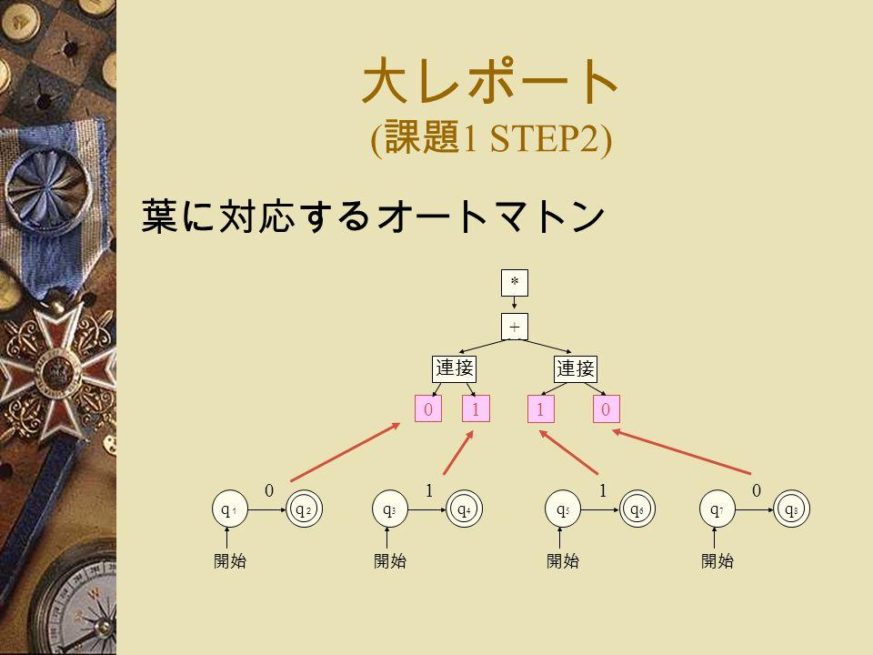 大レポート ( 課題 1 STEP2) 葉に対応するオートマトン + 0 連接 10 * 1 q1q1 q2q2 0 開始 q3q3 q4q4 1 q5q5 q6q6 1 q7q7 q8q8 0