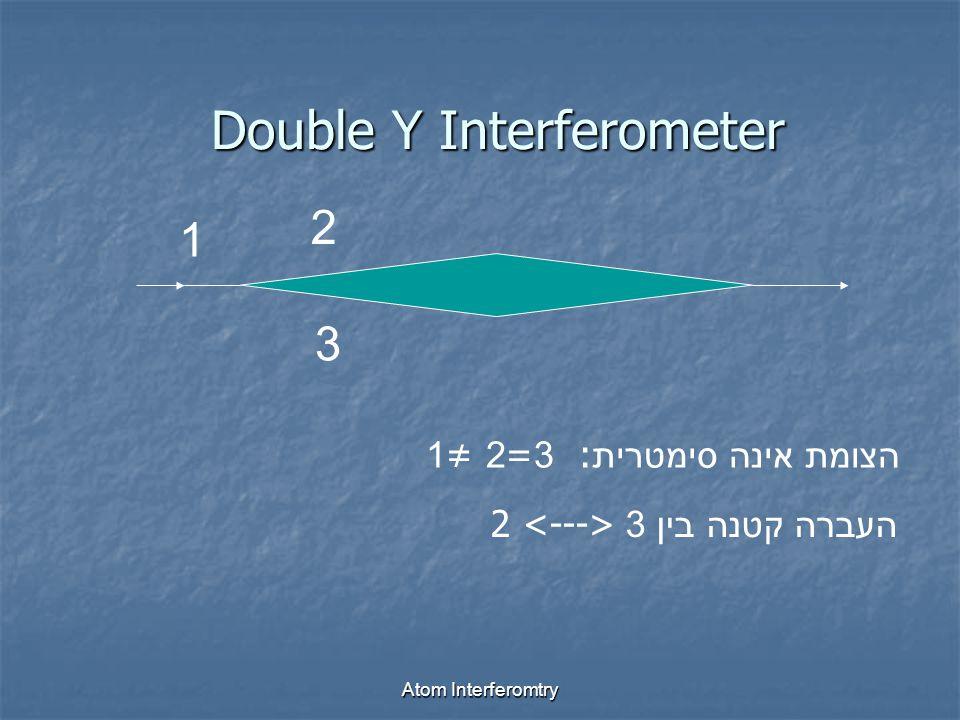 Atom Interferomtry Double Y Interferometer 1 2 3 הצומת אינה סימטרית : 3=2 ≠1 העברה קטנה בין 3 2