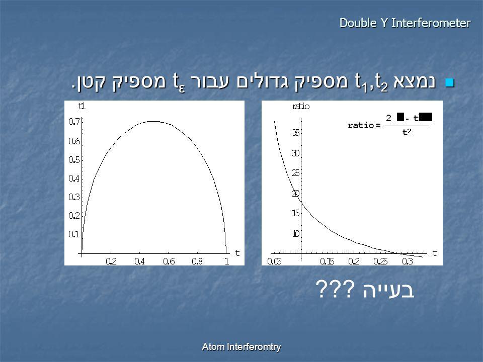 Atom Interferomtry נמצא t 1,t 2 מספיק גדולים עבור t ε מספיק קטן.