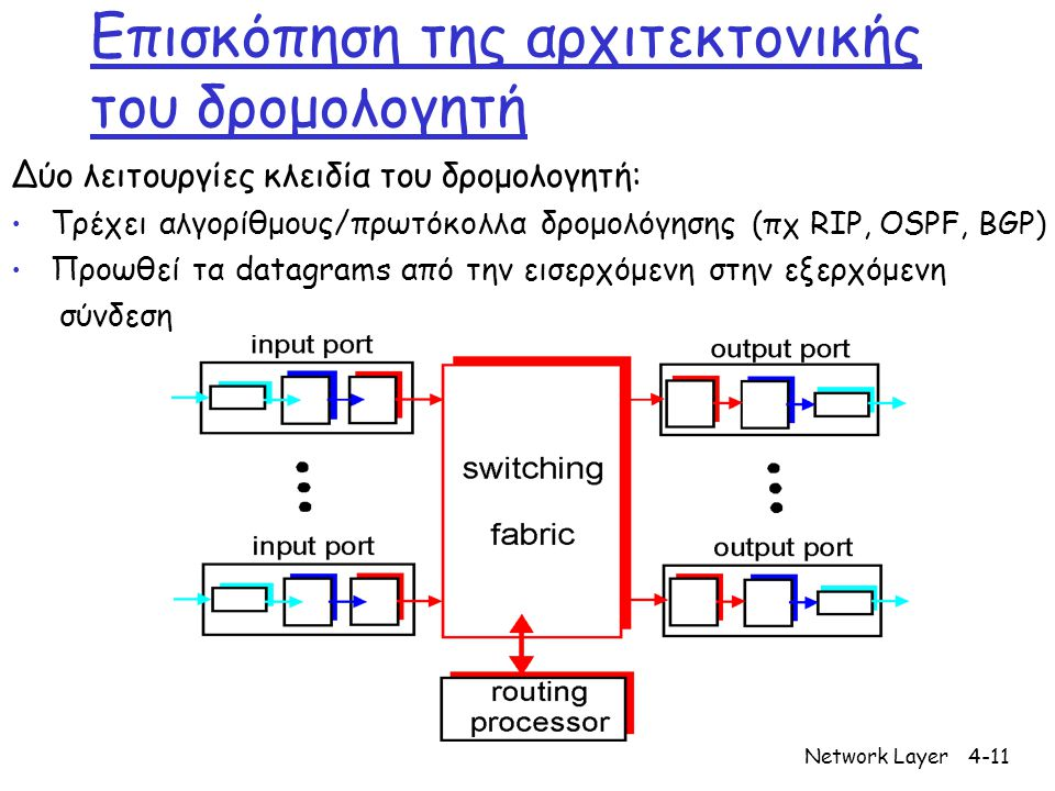 Network Layer4-11 Επισκόπηση της αρχιτεκτονικής του δρομολογητή Δύο λειτουργίες κλειδία του δρομολογητή: Τρέχει αλγορίθμους/πρωτόκολλα δρομολόγησης (πχ RIP, OSPF, BGP) Προωθεί τα datagrams από την εισερχόμενη στην εξερχόμενη σύνδεση