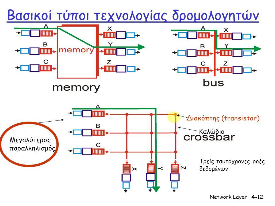 Network Layer4-12 Βασικοί τύποι τεχνολογίας δρομολογητών Καλώδιο Διακόπτης (transistor) Τρείς ταυτόχρονες ροές δεδομένων Μεγαλύτερος παραλληλισμός