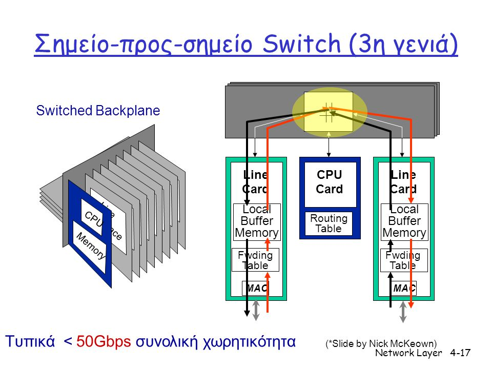 Network Layer4-17 Σημείο-προς-σημείο Switch (3η γενιά) Line Card MAC Local Buffer Memory CPU Card Line Card MAC Local Buffer Memory Switched Backplane