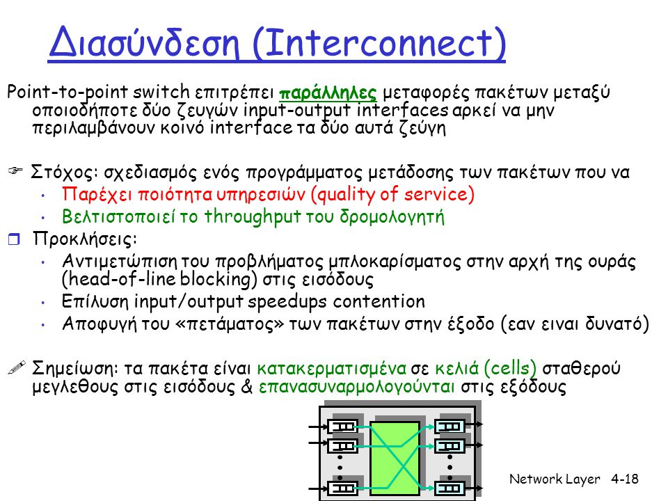 Network Layer4-18 Διασύνδεση (Interconnect) Point-to-point switch επιτρέπει παράλληλες μεταφορές πακέτων μεταξύ οποιοδήποτε δύο ζευγών input-output interfaces αρκεί να μην περιλαμβάνουν κοινό interface τα δύο αυτά ζεύγη  Στόχος: σχεδιασμός ενός προγράμματος μετάδοσης των πακέτων που να Παρέχει ποιότητα υπηρεσιών (quality of service) Βελτιστοποιεί το throughput του δρομολογητή r Προκλήσεις: Αντιμετώπιση του προβλήματος μπλοκαρίσματος στην αρχή της ουράς (head-of-line blocking) στις εισόδους Επίλυση input/output speedups contention Αποφυγή του «πετάματος» των πακέτων στην έξοδο (εαν ειναι δυνατό)  Σημείωση: τα πακέτα είναι κατακερματισμένα σε κελιά (cells) σταθερού μεγλεθους στις εισόδους & επανασυναρμολογούνται στις εξόδους