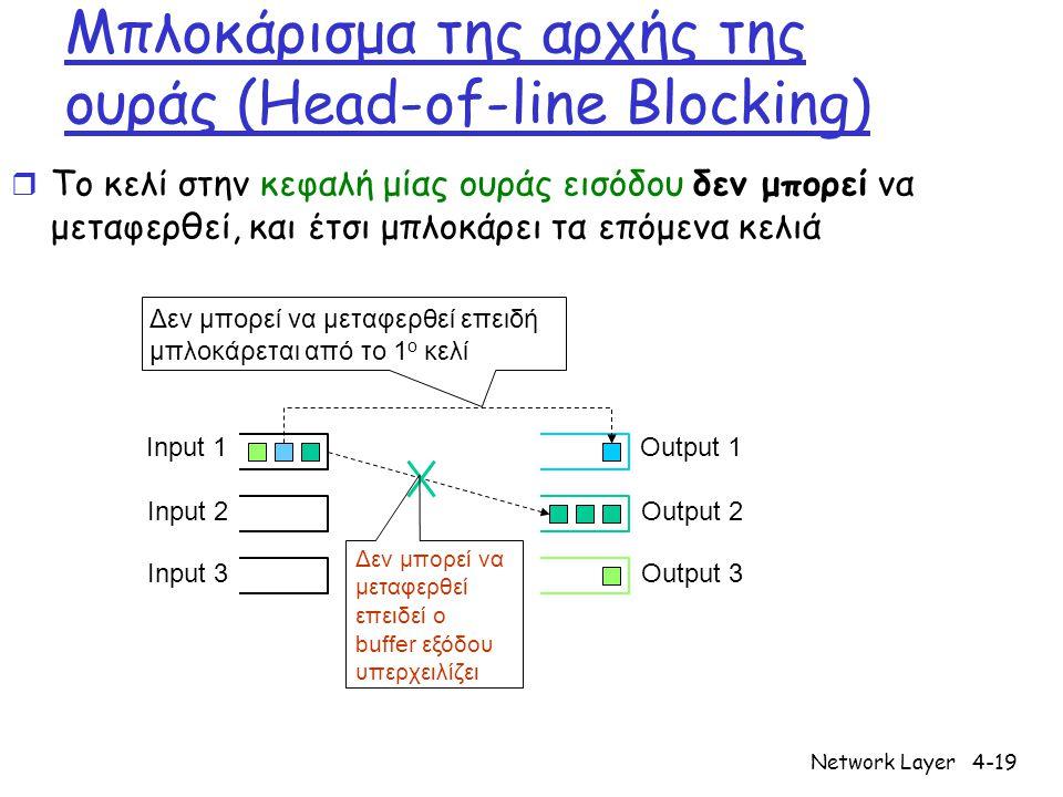 Network Layer4-19 Μπλοκάρισμα της αρχής της ουράς (Head-of-line Blocking) r Το κελί στην κεφαλή μίας ουράς εισόδου δεν μπορεί να μεταφερθεί, και έτσι μπλοκάρει τα επόμενα κελιά Δεν μπορεί να μεταφερθεί επειδεί ο buffer εξόδου υπερχειλίζει Δεν μπορεί να μεταφερθεί επειδή μπλοκάρεται από το 1 ο κελί Output 1 Output 2 Output 3 Input 1 Input 2 Input 3