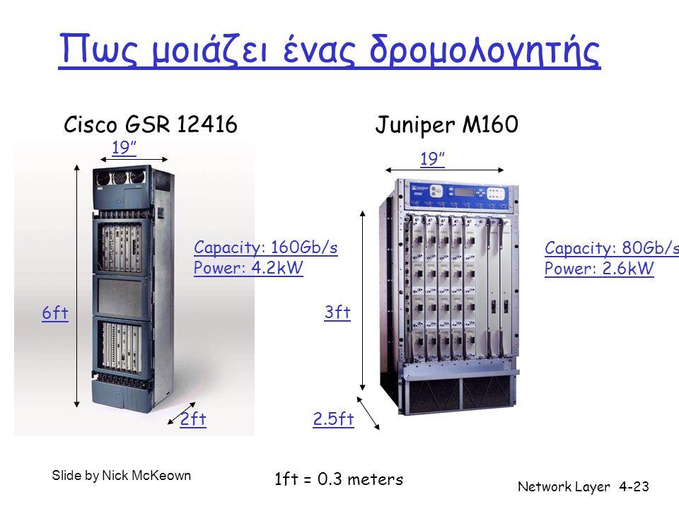 Network Layer4-23 Πως μοιάζει ένας δρομολογητής Cisco GSR 12416Juniper M160 6ft 19 2ft Capacity: 160Gb/s Power: 4.2kW 3ft 2.5ft 19 Capacity: 80Gb/s Power: 2.6kW Slide by Nick McKeown 1ft = 0.3 meters
