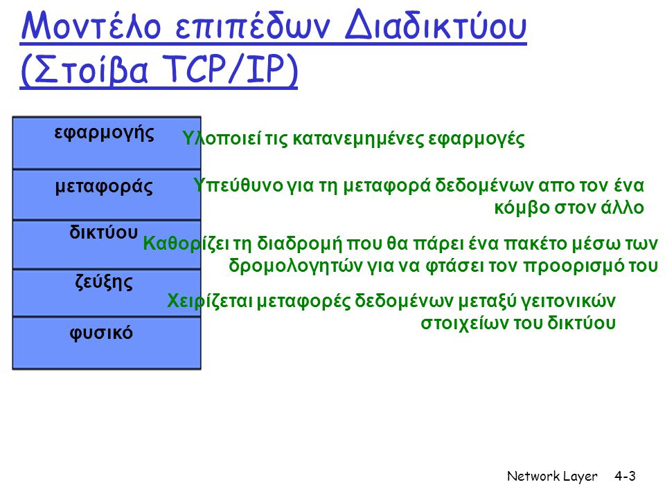 Network Layer4-14 Διαμοιραζόμενη μνήμη (1η γενιά) Route Table CPU Buffer Memory Line Interface MAC Line Interface MAC Line Interface MAC Τυπικά < 0.5Gbps συνολική χωρητικότητα  Περιορίζεται από τον ρυθμό της διαμοιραζόμενης μνήμης Shared Backplane Line Interface CPU Memory (* Slide by Nick McKeown)