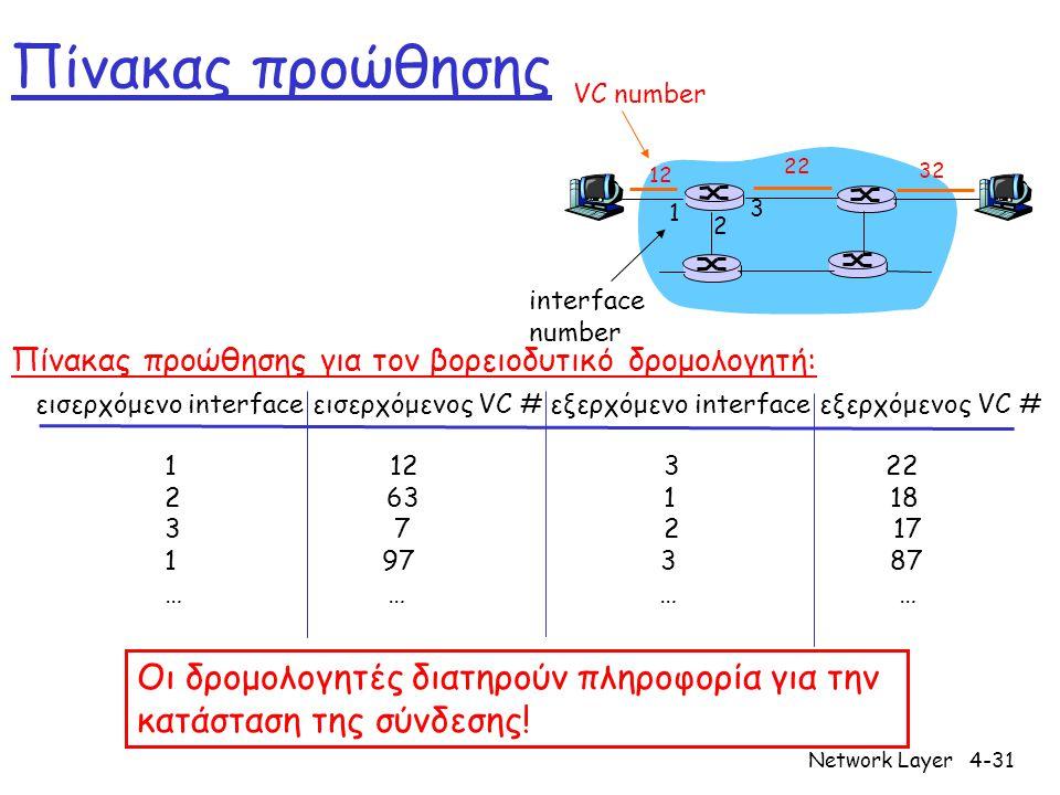 Network Layer4-31 Πίνακας προώθησης 12 22 32 1 2 3 VC number interface number εισερχόμενο interface εισερχόμενος VC # εξερχόμενο interface εξερχόμενος VC # 1 12 3 22 2 63 1 18 3 7 2 17 1 97 3 87 … … Πίνακας προώθησης για τον βορειοδυτικό δρομολογητή: Οι δρομολογητές διατηρούν πληροφορία για την κατάσταση της σύνδεσης!