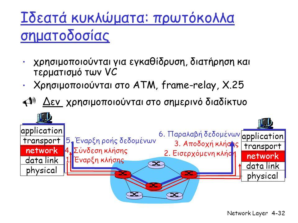 Network Layer4-32 Ιδεατά κυκλώματα: πρωτόκολλα σηματοδοσίας χρησιμοποιούνται για εγκαθίδρυση, διατήρηση και τερματισμό των VC Χρησιμοποιούνται στο ATM, frame-relay, X.25  Δεν χρησιμοποιούνται στο σημερινό διαδίκτυο application transport network data link physical application transport network data link physical 1.