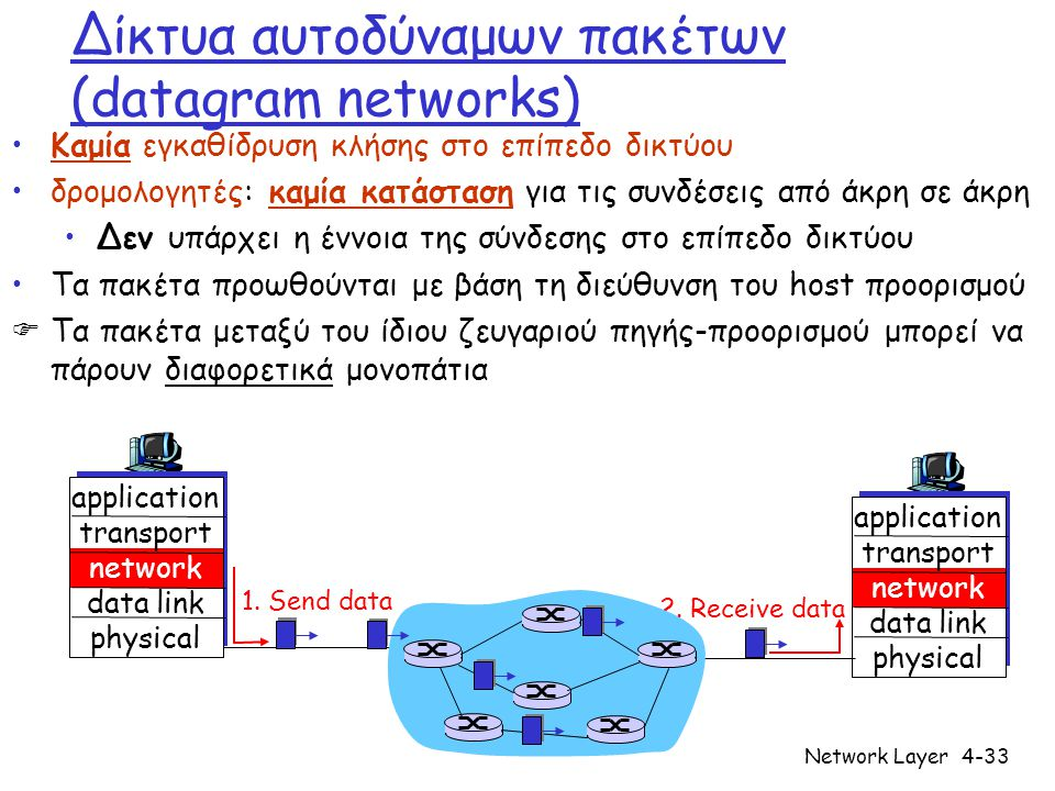 Network Layer4-33 Δίκτυα αυτοδύναμων πακέτων (datagram networks) Καμία εγκαθίδρυση κλήσης στο επίπεδο δικτύου δρομολογητές: καμία κατάσταση για τις συνδέσεις από άκρη σε άκρη Δεν υπάρχει η έννοια της σύνδεσης στο επίπεδο δικτύου Τα πακέτα προωθούνται με βάση τη διεύθυνση του host προορισμού  Τα πακέτα μεταξύ του ίδιου ζευγαριού πηγής-προορισμού μπορεί να πάρουν διαφορετικά μονοπάτια application transport network data link physical application transport network data link physical 1.