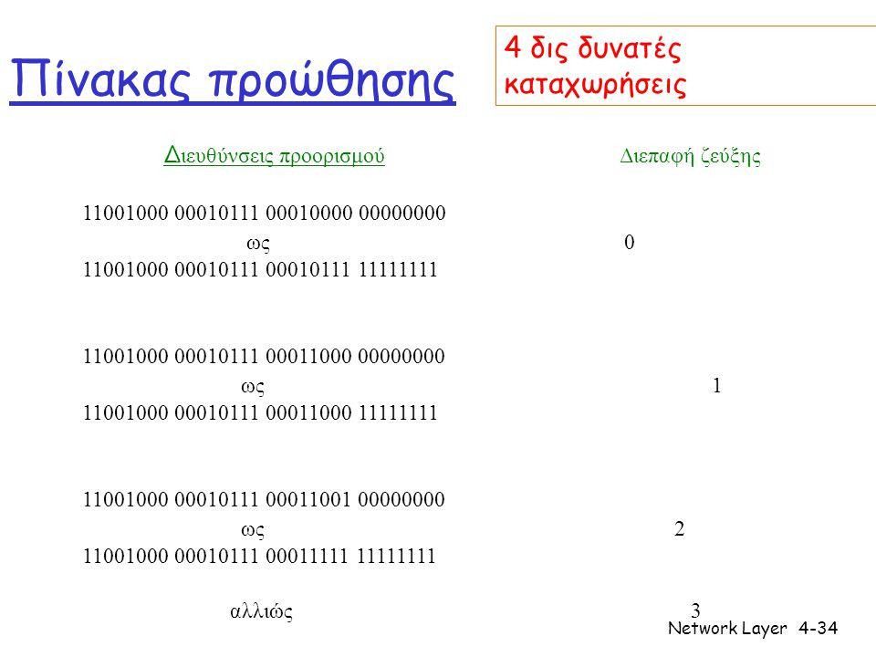 Network Layer4-34 Πίνακας προώθησης Δ ιευθύνσεις προορισμού Διεπαφή ζεύξης 11001000 00010111 00010000 00000000 ως 0 11001000 00010111 00010111 11111111 11001000 00010111 00011000 00000000 ως 1 11001000 00010111 00011000 11111111 11001000 00010111 00011001 00000000 ως 2 11001000 00010111 00011111 11111111 αλλιώς 3 4 δις δυνατές καταχωρήσεις