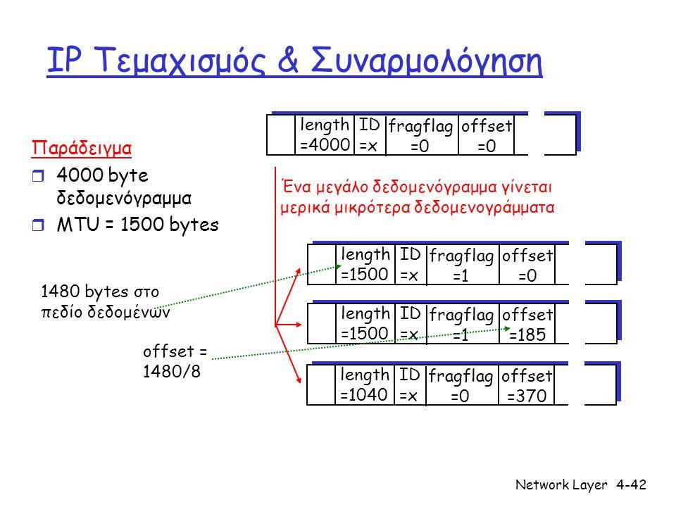 Network Layer4-42 IP Τεμαχισμός & Συναρμολόγηση ID =x offset =0 fragflag =0 length =4000 ID =x offset =0 fragflag =1 length =1500 ID =x offset =185 fragflag =1 length =1500 ID =x offset =370 fragflag =0 length =1040 Ένα μεγάλο δεδομενόγραμμα γίνεται μερικά μικρότερα δεδομενογράμματα Παράδειγμα r 4000 byte δεδομενόγραμμα r MTU = 1500 bytes 1480 bytes στο πεδίο δεδομένων offset = 1480/8