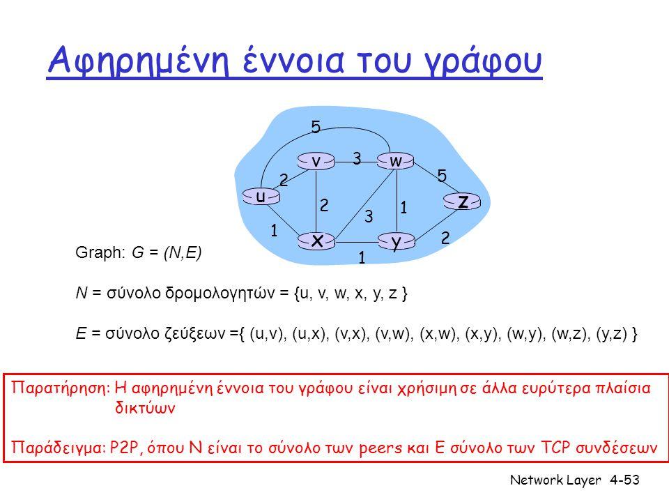 Network Layer4-53 u y x wv z 2 2 1 3 1 1 2 5 3 5 Graph: G = (N,E) N = σύνολο δρομολογητών = {u, v, w, x, y, z } E = σύνολο ζεύξεων ={ (u,v), (u,x), (v,x), (v,w), (x,w), (x,y), (w,y), (w,z), (y,z) } Αφηρημένη έννοια του γράφου Παρατήρηση: Η αφηρημένη έννοια του γράφου είναι χρήσιμη σε άλλα ευρύτερα πλαίσια δικτύων Παράδειγμα: P2P, όπου N είναι το σύνολο των peers και E σύνολο των TCP συνδέσεων