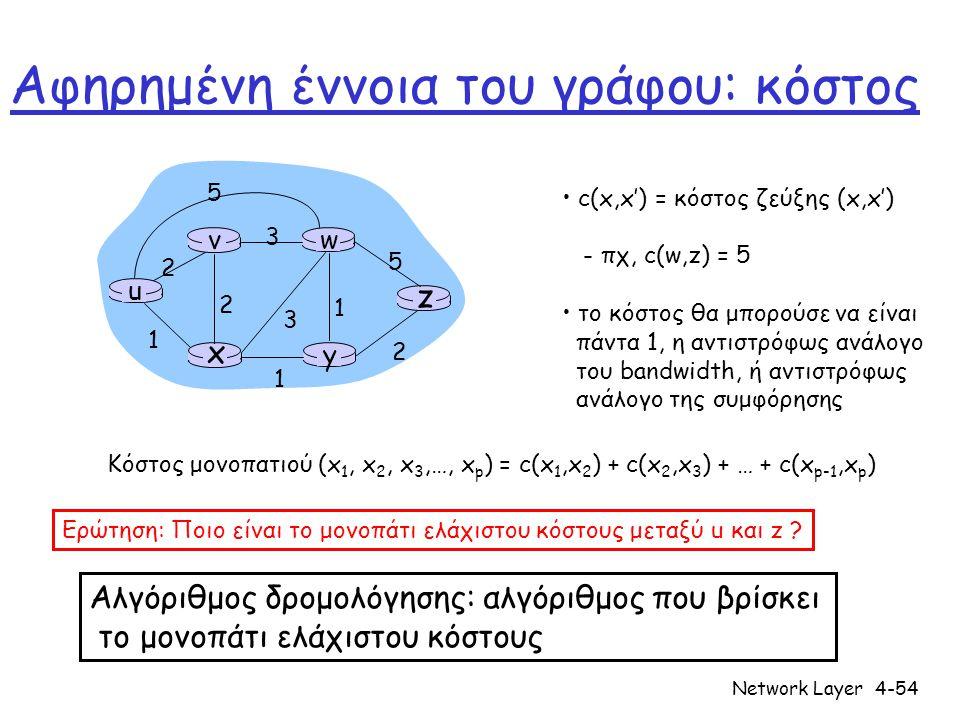Network Layer4-54 Αφηρημένη έννοια του γράφου: κόστος u y x wv z 2 2 1 3 1 1 2 5 3 5 c(x,x') = κόστος ζεύξης (x,x') - πχ, c(w,z) = 5 το κόστος θα μπορούσε να είναι πάντα 1, η αντιστρόφως ανάλογο του bandwidth, ή αντιστρόφως ανάλογο της συμφόρησης Κόστος μονοπατιού (x 1, x 2, x 3,…, x p ) = c(x 1,x 2 ) + c(x 2,x 3 ) + … + c(x p-1,x p ) Ερώτηση: Ποιο είναι το μονοπάτι ελάχιστου κόστους μεταξύ u και z .