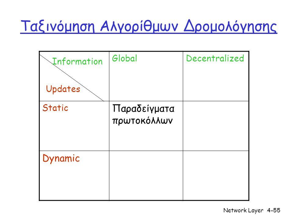 Network Layer4-55 Ταξινόμηση Αλγορίθμων Δρομολόγησης GlobalDecentralized Static Παραδείγματα πρωτοκόλλων Dynamic Updates Information