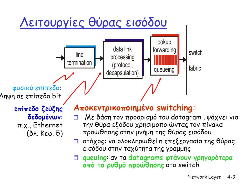 Network Layer4-9 Λειτουργίες θύρας εισόδου Aποκεντρικοποιημένo switching: r Με βάση τον προορισμό του datagram, ψάχνει για την θύρα εξόδου χρησιμοποιώντας τον πίνακα προώθησης στην μνήμη της θύρας εισόδου r στόχος: να ολοκληρωθεί η επεξεργασία της θύρας εισόδου στην ταχύτητα της γραμμής r queuing: αν τα datagrams φτάνουν γρηγορότερα από το ρυθμό προώθησης στο switch φυσικό επίπεδο: Ληψη σε επίπεδο bit επίπεδο ζεύξης δεδομένων: π.χ., Ethernet (βλ.