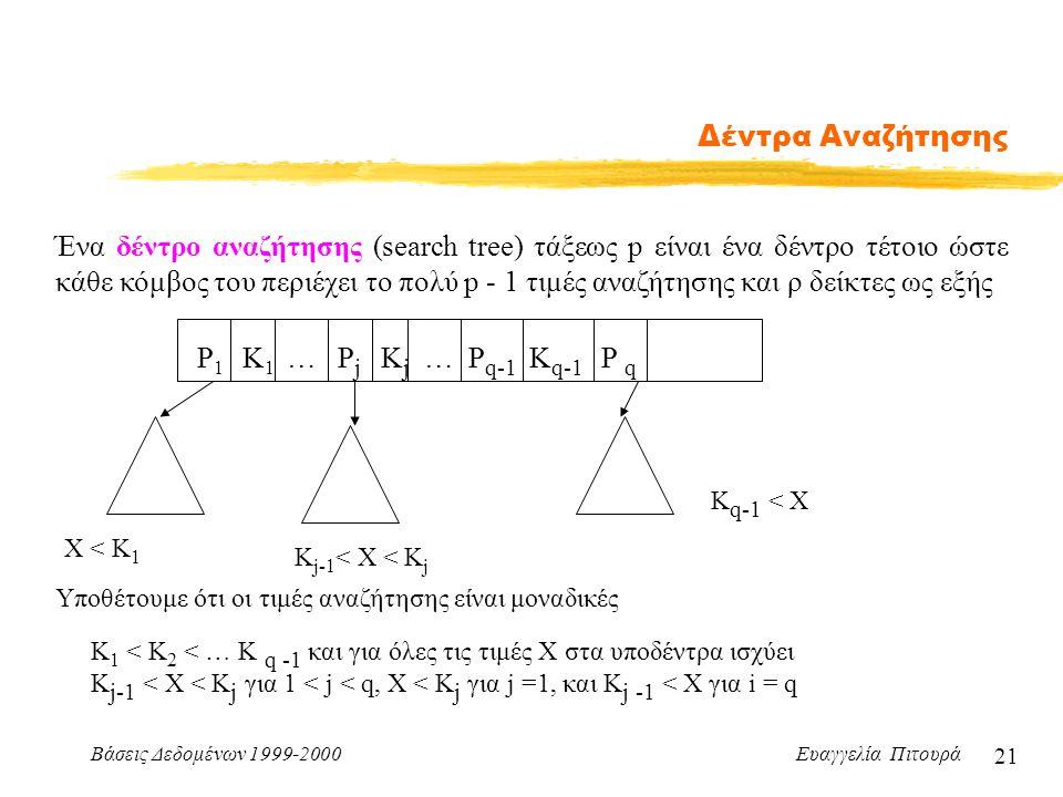 Βάσεις Δεδομένων 1999-2000 Ευαγγελία Πιτουρά 21 Δέντρα Αναζήτησης Ένα δέντρο αναζήτησης (search tree) τάξεως p είναι ένα δέντρο τέτοιο ώστε κάθε κόμβος του περιέχει το πολύ p - 1 τιμές αναζήτησης και ρ δείκτες ως εξής Υποθέτουμε ότι οι τιμές αναζήτησης είναι μοναδικές Κ 1 < Κ 2 < … Κ q -1 και για όλες τις τιμές X στα υποδέντρα ισχύει Κ j-1 < X < K j για 1 < j < q, X < K j για j =1, και Κ j -1 < Χ για i = q P 1 K 1 … P j K j … P q-1 K q-1 P q X < K 1 K j-1 < X < K j K q-1 < X