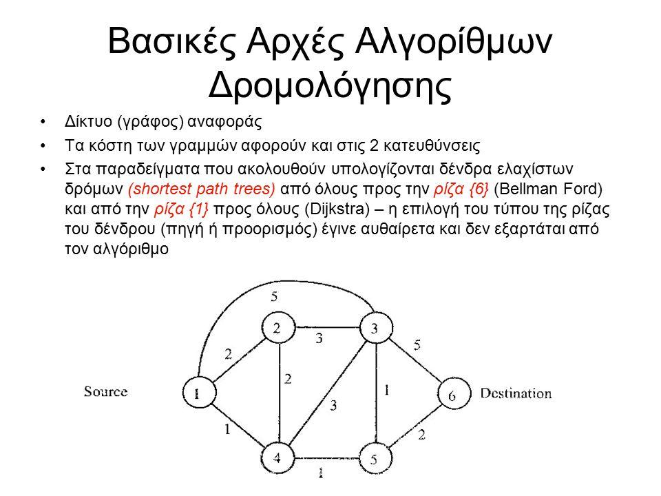 Βασικές Αρχές Αλγορίθμων Δρομολόγησης Δίκτυο (γράφος) αναφοράς Τα κόστη των γραμμών αφορούν και στις 2 κατευθύνσεις Στα παραδείγματα που ακολουθούν υπολογίζονται δένδρα ελαχίστων δρόμων (shortest path trees) από όλους προς την ρίζα {6} (Bellman Ford) και από την ρίζα {1} προς όλους (Dijkstra) – η επιλογή του τύπου της ρίζας του δένδρου (πηγή ή προορισμός) έγινε αυθαίρετα και δεν εξαρτάται από τον αλγόριθμο