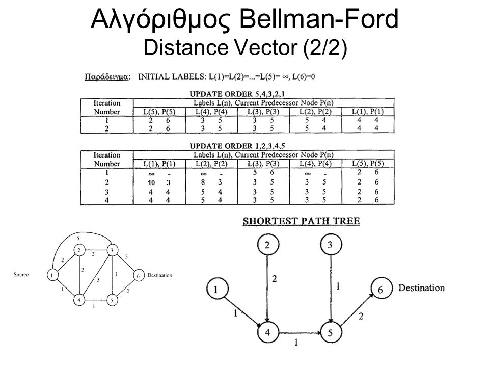 Αλγόριθμος Bellman-Ford Distance Vector (2/2) 10 3