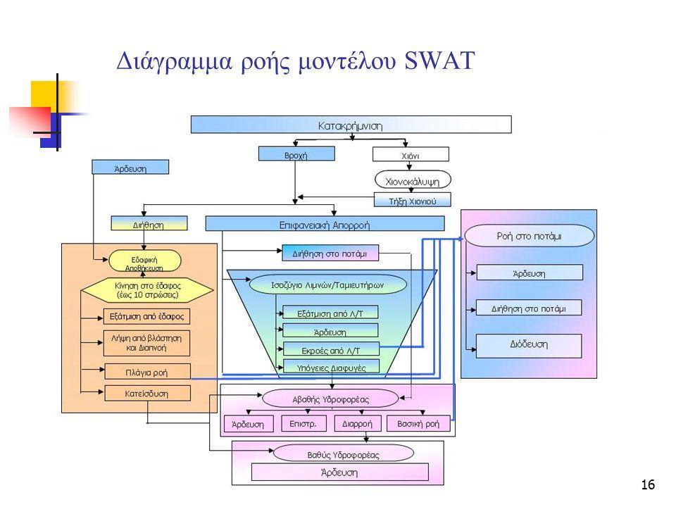 16 Διάγραμμα ροής μοντέλου SWAT