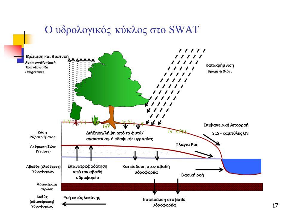17 Ο υδρολογικός κύκλος στο SWAT