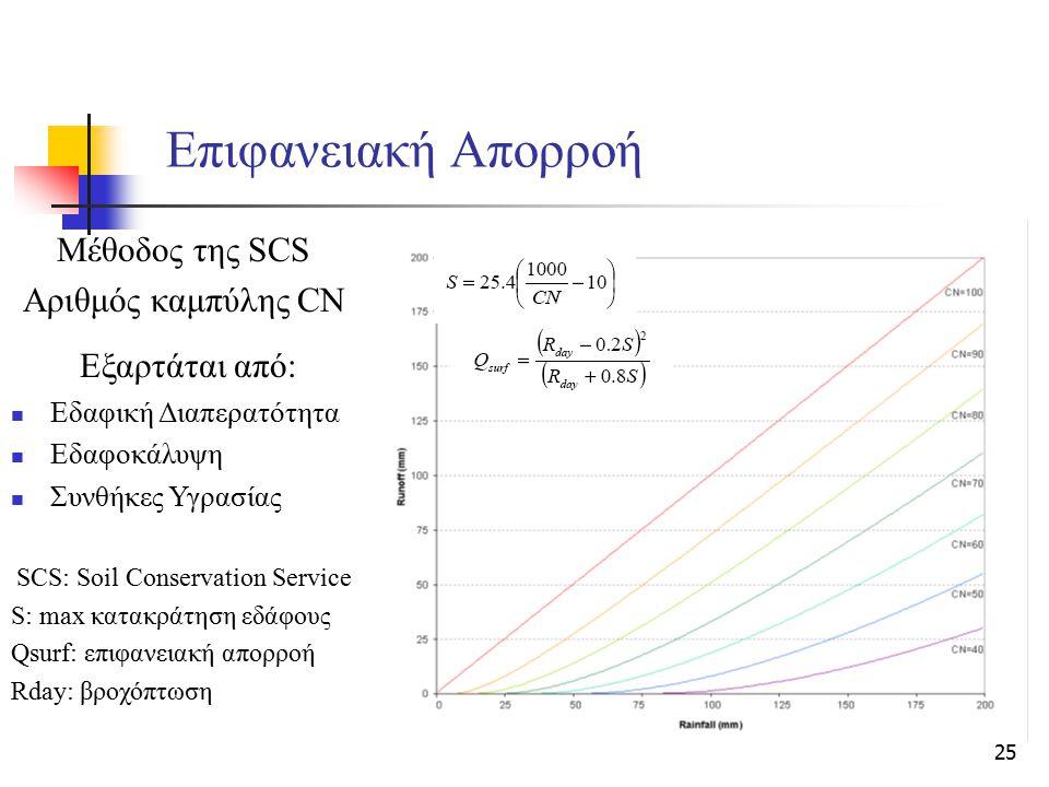 25 Επιφανειακή Απορροή Μέθοδος της SCS Αριθμός καμπύλης CN Εξαρτάται από: Εδαφική Διαπερατότητα Εδαφοκάλυψη Συνθήκες Υγρασίας SCS: Soil Conservation S