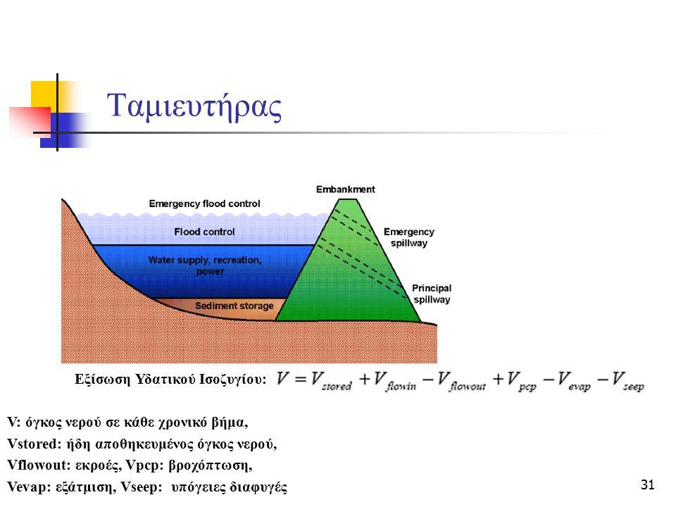 31 Ταμιευτήρας Εξίσωση Υδατικού Ισοζυγίου: V: όγκος νερού σε κάθε χρονικό βήμα, Vstored: ήδη αποθηκευμένος όγκος νερού, Vflowout: εκροές, Vpcp: βροχόπ