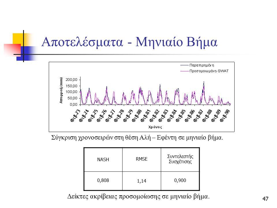 47 Αποτελέσματα - Μηνιαίο Βήμα Σύγκριση χρονοσειρών στη θέση Αλή – Εφέντη σε μηνιαίο βήμα. Δείκτες ακρίβειας προσομοίωσης σε μηνιαίο βήμα. NASH RMSE Σ