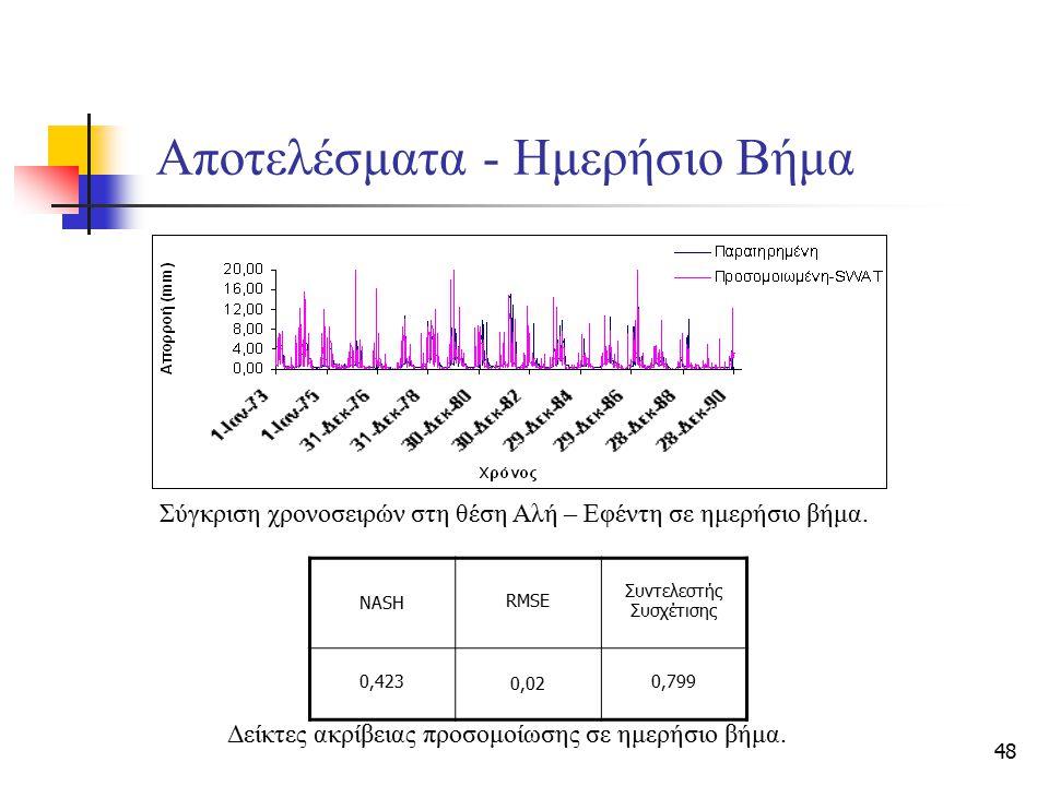 48 Αποτελέσματα - Ημερήσιο Βήμα Σύγκριση χρονοσειρών στη θέση Αλή – Εφέντη σε ημερήσιο βήμα. Δείκτες ακρίβειας προσομοίωσης σε ημερήσιο βήμα. NASH RMS