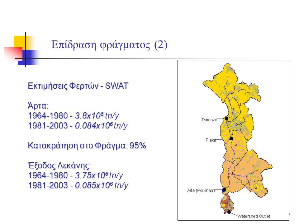 60 Επίδραση φράγματος (2) Εκτιμήσεις Φερτών - SWAT Άρτα: 1964-1980 - 3.8x10 6 1964-1980 - 3.8x10 6 tn/y 1981-2003 - 0.084x10 6 1981-2003 - 0.084x10 6