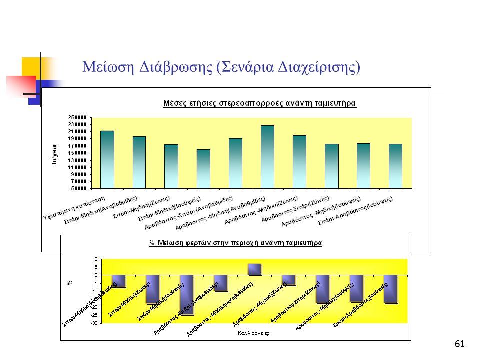 61 Μείωση Διάβρωσης (Σενάρια Διαχείρισης)