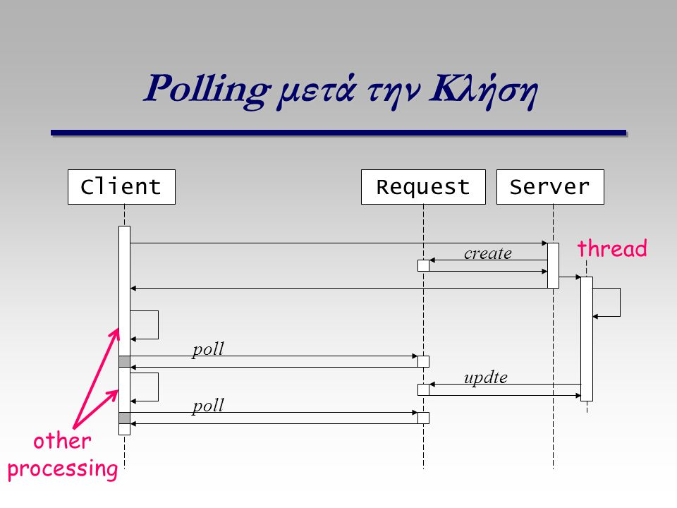 Polling μετά την Κλήση ClientRequestServer create other processing thread poll updte poll