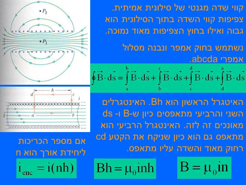 קווי שדה מגנטי של סילונית אמיתית. צפיפות קווי השדה בתוך הסילונית הוא גבוה ואילו בחוץ הצפיפות מאוד נמוכה. נשתמש בחוק אמפר ונבנה מסלול אמפרי abcda. האיט