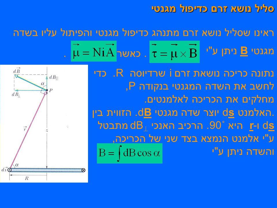 סליל נושא זרם כדיפול מגנטי ראינו שסליל נושא זרם מתנהג כדיפול מגנטי והפיתול עליו בשדה מגנטי B ניתן ע