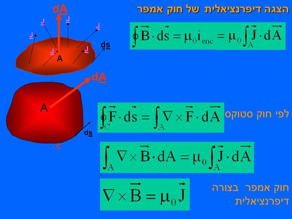 הצגה דיפרנציאלית של חוק אמפר לפי חוק סטוקס dsds C A dAdA חוק אמפר בצורה דיפרנציאלית J A J J J J J dAdA dsds