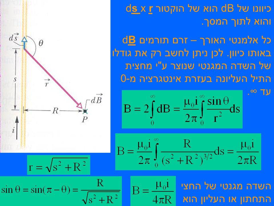 כיוונו של dB הוא של הוקטור ds x r והוא לתוך המסך. כל אלמנטי האורך – זרם תורמים dB באותו כיוון. לכן ניתן לחשב רק את גודלו של השדה המגנטי שנוצר ע
